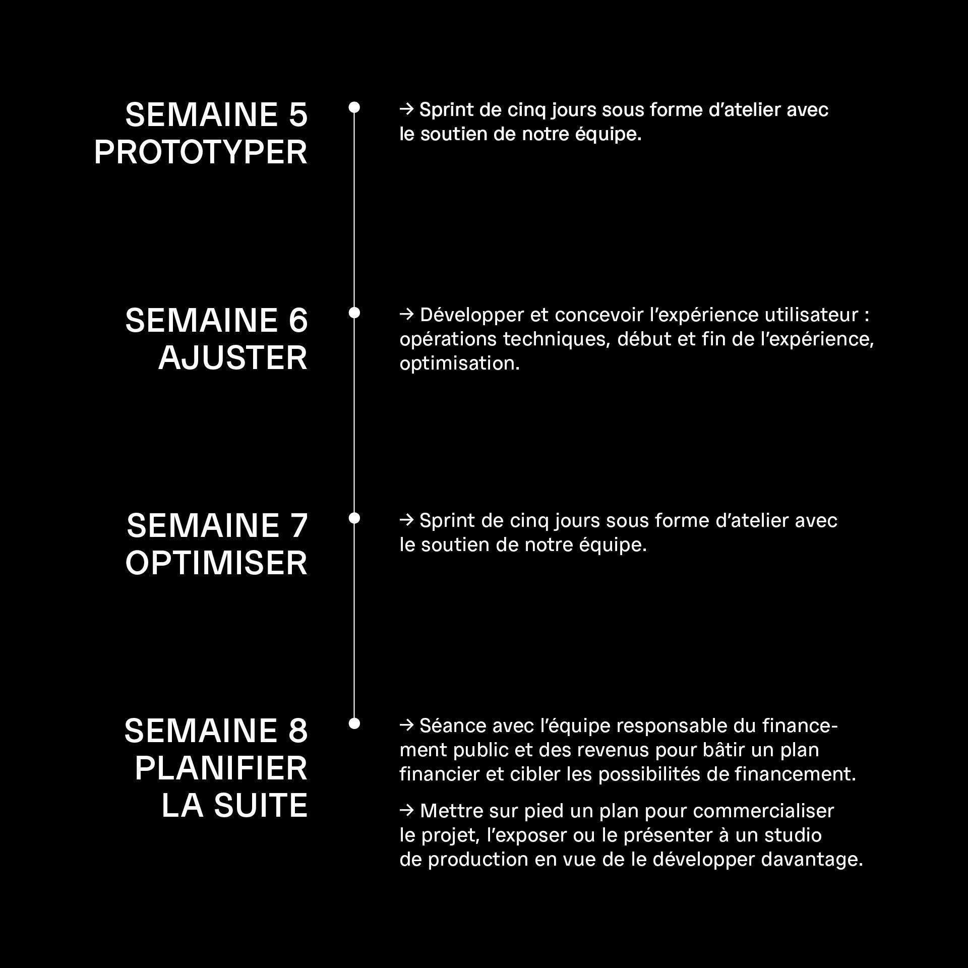 Timeline FR 2